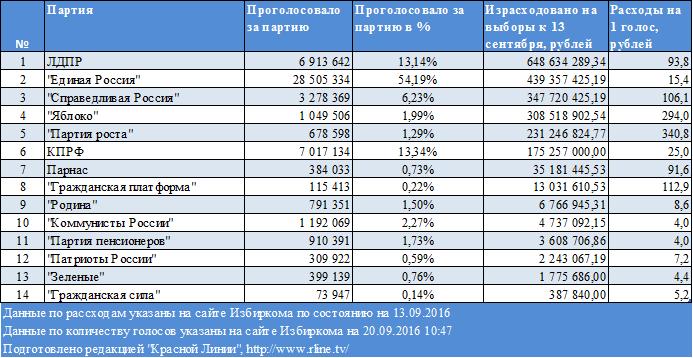 Расходы партий на выборах 18 сентября.png