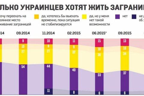 Иносми: «На чемоданах сидит треть Украины»
