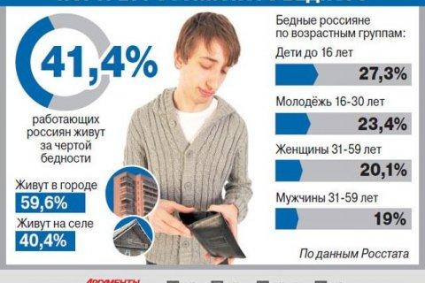 Малообеспеченные россияне сомневаются в достижении самых простых жизненных целей – исследование РАН