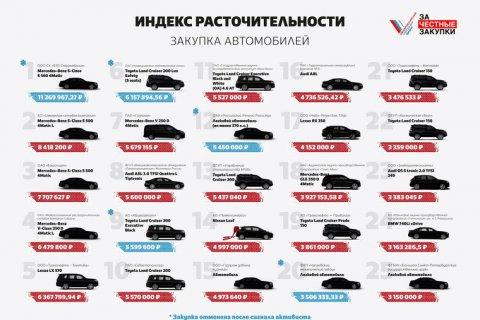 ОНФ: Чиновники любят «мерседесы» стоимостью 8-11 мн рублей